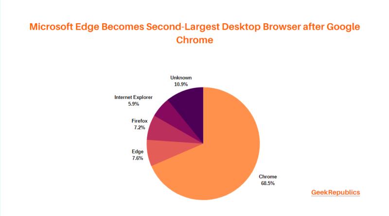 Microsoft Edge Becomes Second-Largest Desktop Browser after Google Chrome 2020